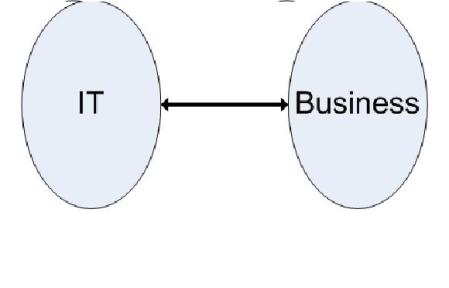 it-business-alignment-i